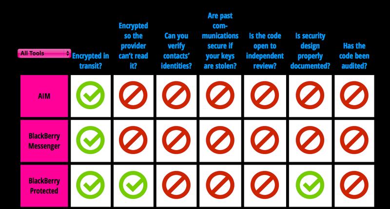 Illustration for article titled La lamentable seguridad de las aplicaciones de mensajería instantánea