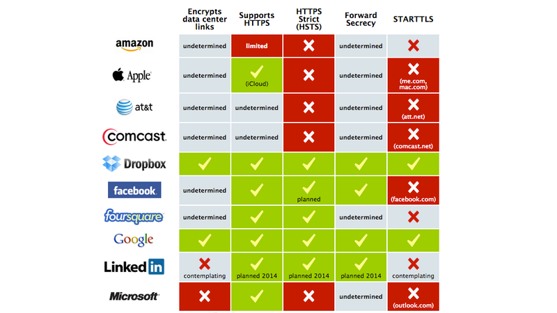 Illustration for article titled Which Companies Are Encrypting Your Data Properly?