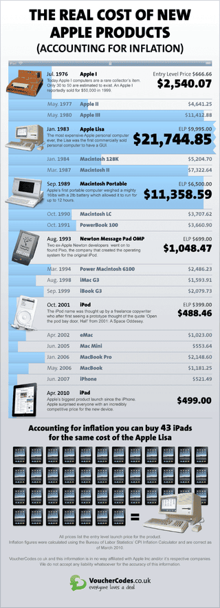 Illustration for article titled Fact: The iPad Is Not Expensive—for an Apple Product, Anyway