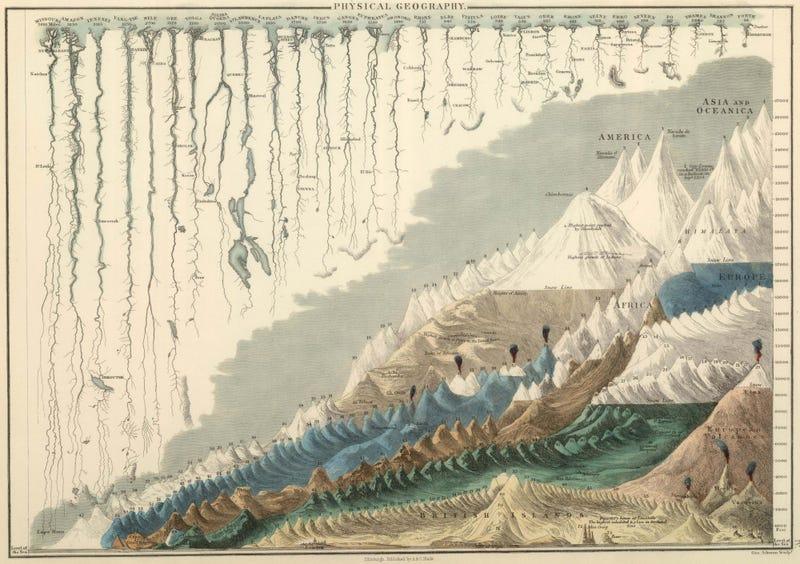 Illustration for article titled Hát nem gyönyörű ez az ábra a világ hegyeiről és folyóiról?
