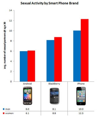 Illustration for article titled iPhone Users Have Twice as Much Sex as Android Users (Plus! Sexiest Cameras)