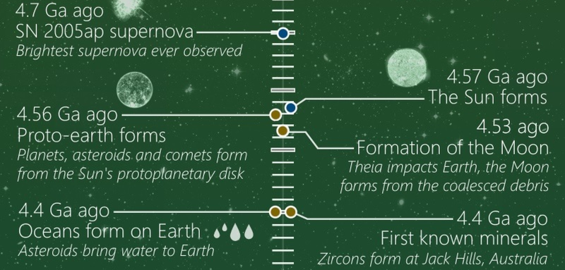 This Timeline Shows the Entire History—and Potential Future—of the Universe