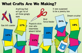 Illustration for article titled What Crafts Are We Making?