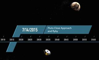 Illustration for article titled Egy hónap múlva repül el a New Horizons a Pluto mellett