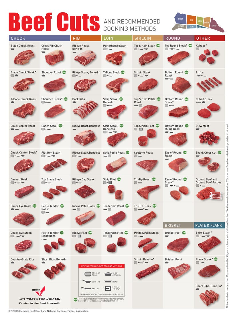 cuts of beef chart: The best way to cook different cuts of beef in one chart
