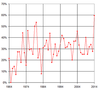 Illustration for article titled Chart: Relief Pitchers Earning The Most Postseason Decisions In 50 Years