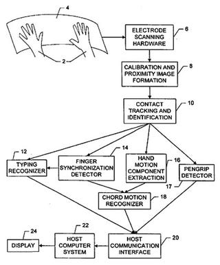 Illustration for article titled Apple Planning on Full-Hand Multi-Touch Devices?