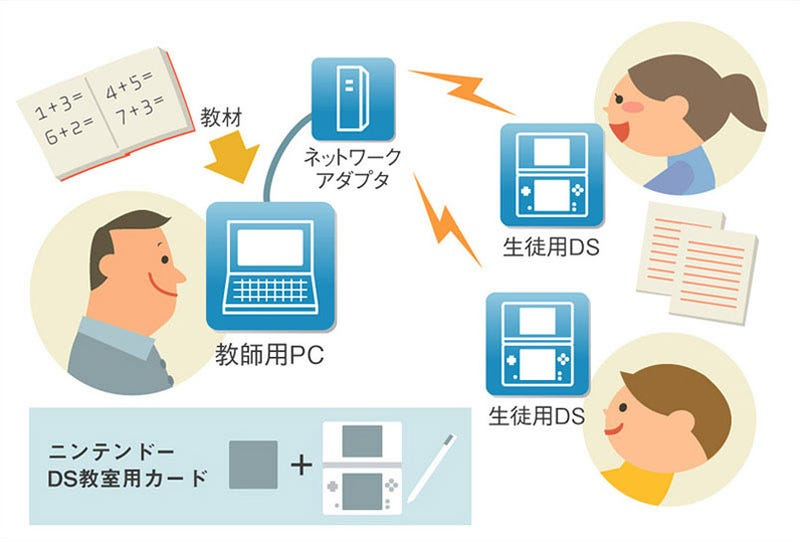 Illustration for article titled Nintendo DS Software Allows For Classroom Test Taking