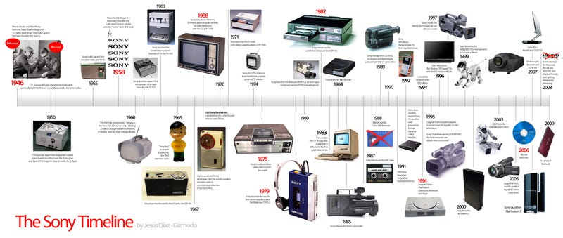 The sony timeline birth rise and decadence for Electronic product design companies