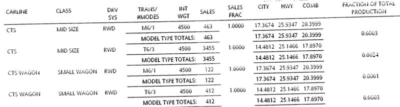 Illustration for article titled Data hints at how many fun cars automakers think they'll sell