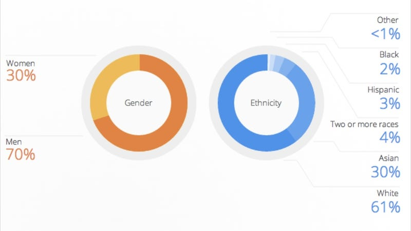 Illustration for article titled Google is 70 Percent Men and 61 Percent White