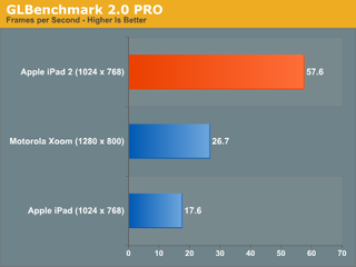 Illustration for article titled iPad 2 Graphics Benchmarks: Way Better Than the Xoom, Kills the Original iPad