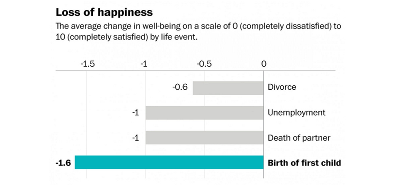 Illustration for article titled Is Having A Baby More Depressing Than A Death In the Family?