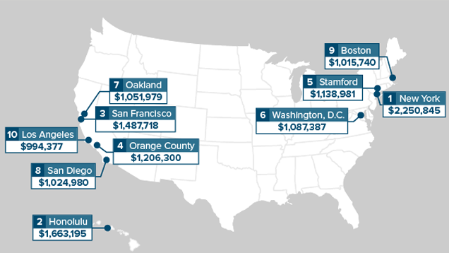 How much you 39 ll need to retire in the most expensive u s for Most expensive cities to live in florida