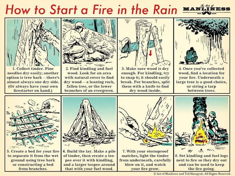 Illustration for article titled This Chart Explains How to Start a Fire in the Rain