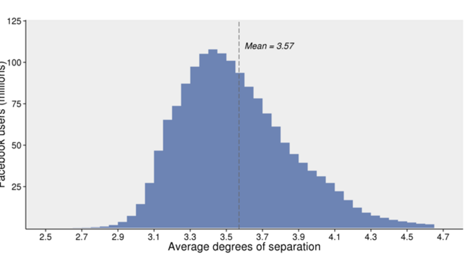 Dont Believe Facebooks Claim That Six Degrees Of Separation Is Bogus
