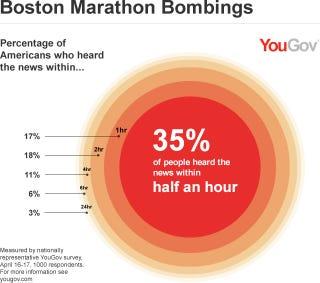 Illustration for article titled Egy órán belül az összes amerikai fele már hallott Bostonról