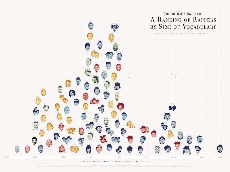 Illustration for article titled Rappers, Ranked By Vocabulary Size [v2.0]