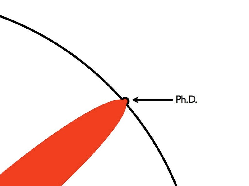 Phd what means
