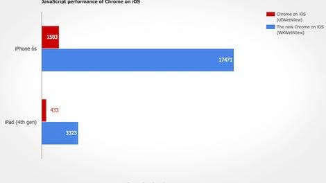 iPhone Browser Showdown: Chrome vs  Safari