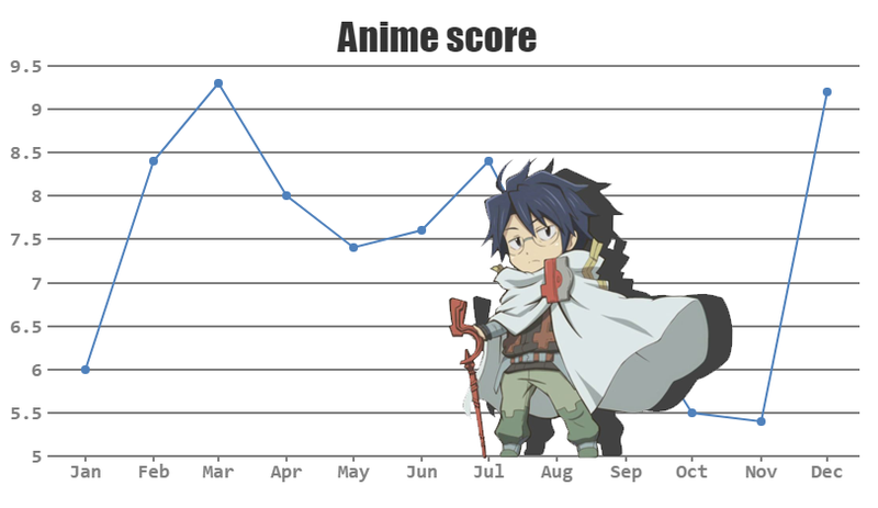 Illustration for article titled Anime shows of Fall 2017 (Score Chart) [Final Update: 01/01/2018]