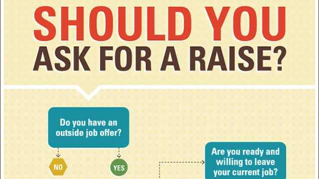 Decide If Its Time for a Raise with This Chart