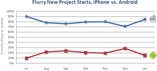 Illustration for article titled New iPhone vs Android App Development, Over Time