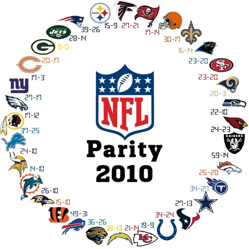 Illustration for article titled The NFL's Incredible Parity In One Simple Graphic