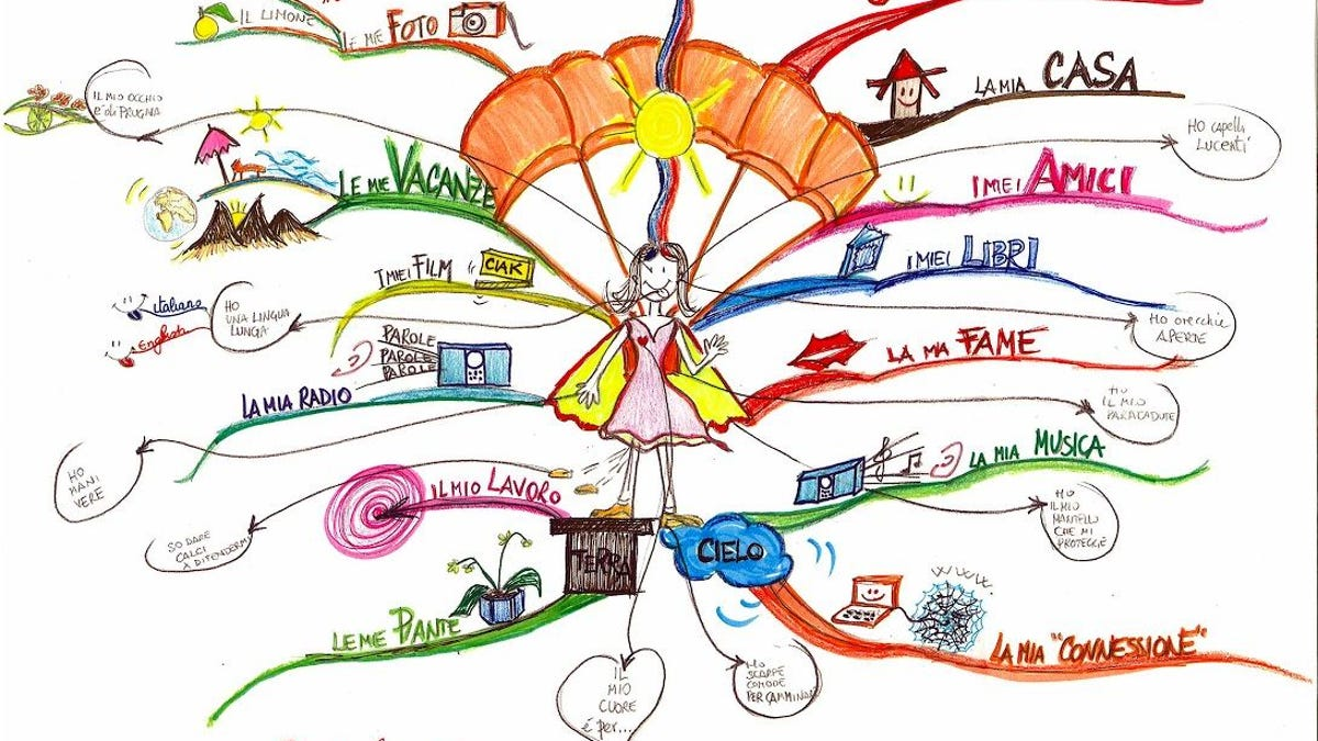 How to Use Mind Maps to Unleash Your Brain's Creativity and