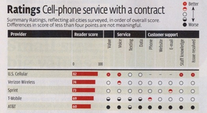 Illustration for article titled Consumer Reports Cellular Rankings Put AT&T in Last Place