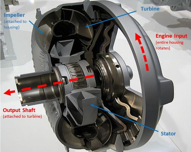 How Does A Torque Converter Work >> This Is How An Automatic Transmission Works