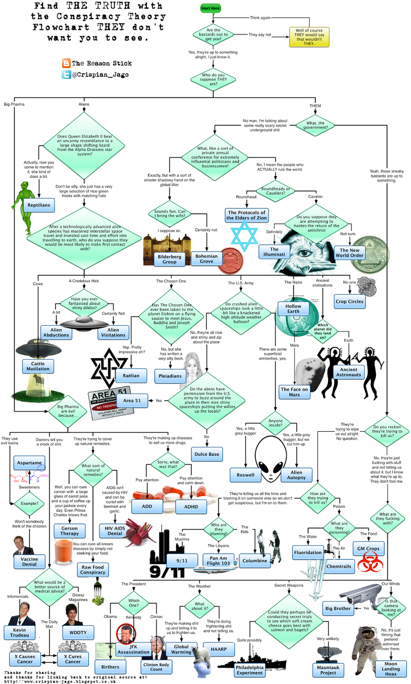 Illustration for article titled Conspiracy Theory Flowchart
