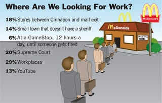 Illustration for article titled Where Are We Looking For Work?
