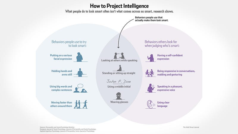 This venn diagram explains how to actually project intelligence make yourself actually smarter but if youre just looking to project intelligence the wall street journal created a handy venn diagram that shows what ccuart Image collections