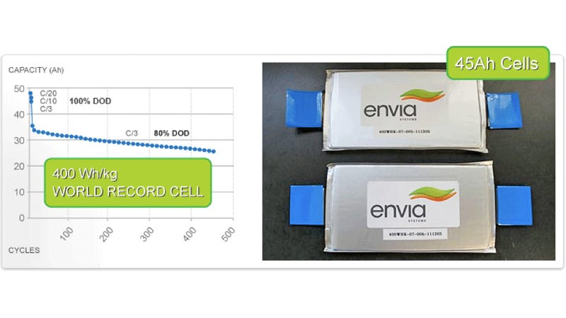 Illustration for article titled New Electric Car Battery Could Double Capacity and Halve Cost