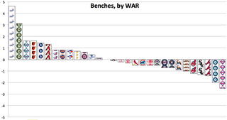 Illustration for article titled Chart: Which MLB Teams Have The Best And Worst Benches?