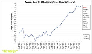 Illustration for article titled The Rising Price Of XBLA Games
