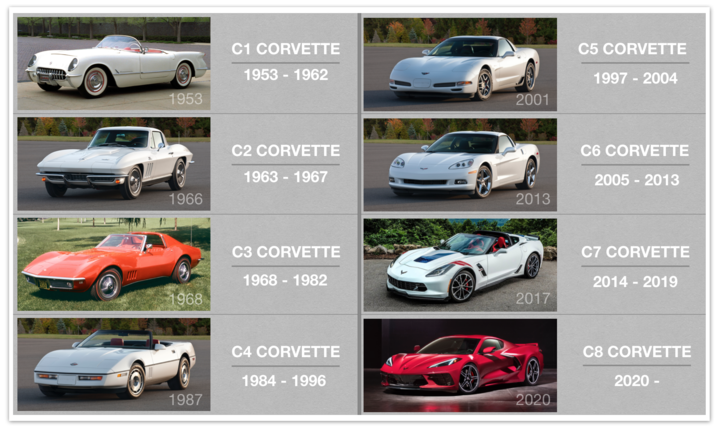 How the Mid-Engine Chevrolet Corvette Became the Automotive