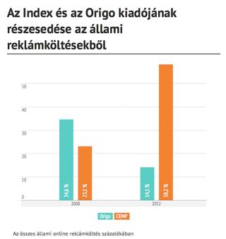 Illustration for article titled A Telekom már tavaly átengedte az Origót a kormánynak