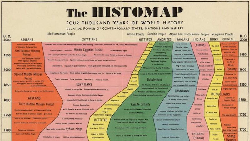 Illustration for article titled The complete history of the world — up to 1930 — in one glorious chart