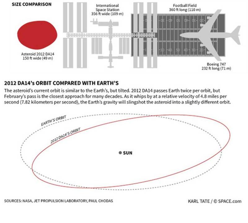 """Illustration for article titled El asteroide que """"rozará"""" la Tierra es tan grande como un avión"""