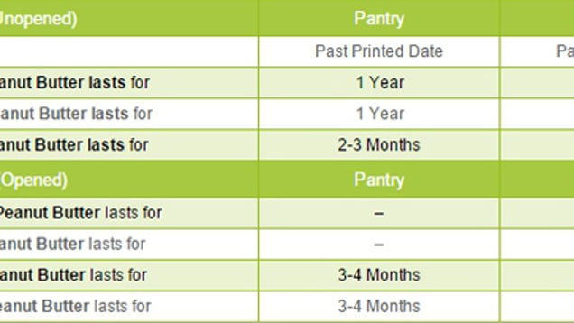 canned food expiration dates chart