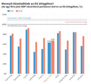 Illustration for article titled Mégis, mit lehet írni arról, hogy Magyarország pont 10 éve EU-tag?