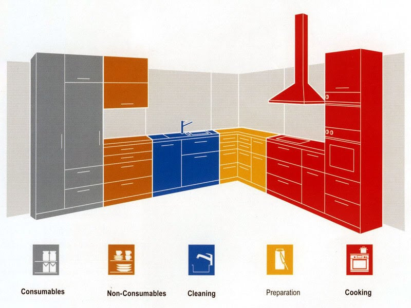Optimize Your Kitchen Layout With Work Zones