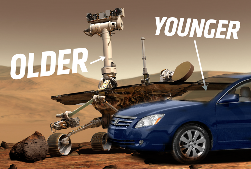 Illustration for article titled The Rover We Sent To Mars Is Now Older Than The Average Car In America