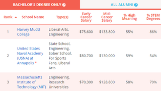 Illustration for article titled Compare Colleges Based On Graduate Starting Salary with This Tool