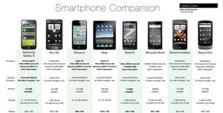 Illustration for article titled Smartphone Comparison Chart Compares Extensive Smartphone Specs
