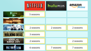 Illustration for article titled TV Streaming Head-to-Head: Netflix vs Hulu vs Amazon Prime