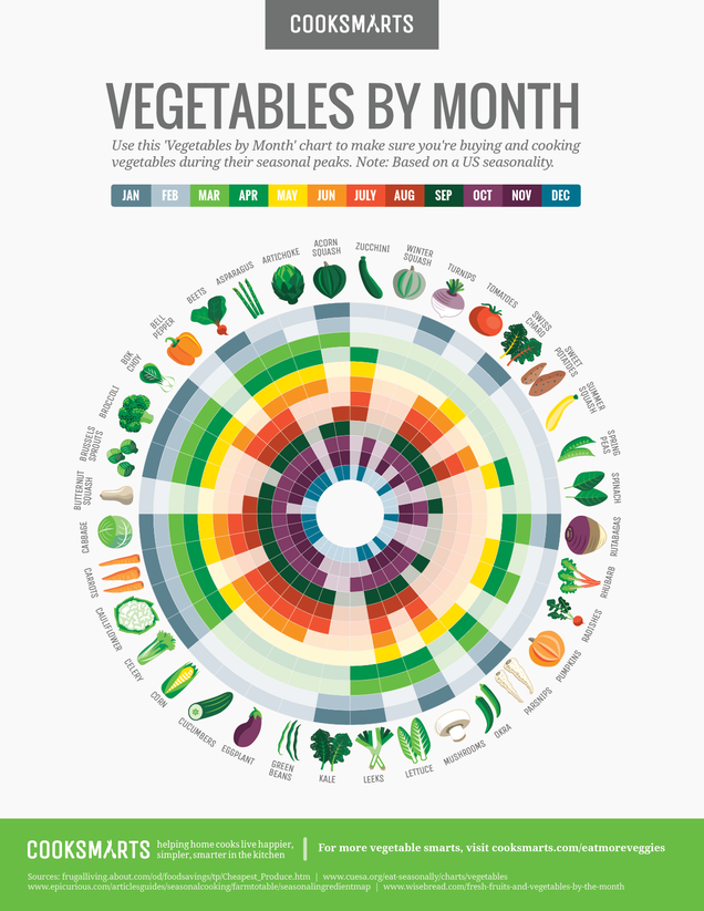 This Chart Tells You the Best Months to Buy Any Vegetable