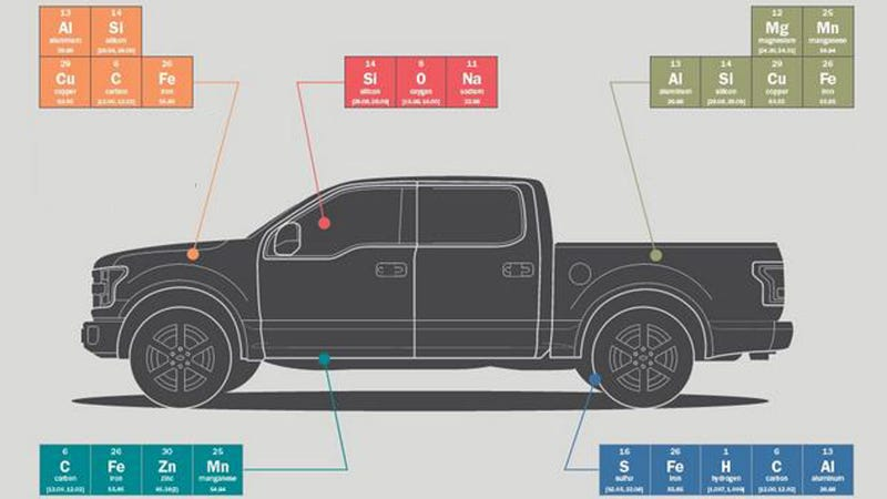 Illustration for article titled Interesting Infographic Breaks 2015 Ford F-150 Down To The Atomic Level